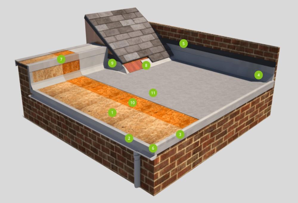 grp fibreglass roof make up